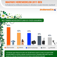 E-kereskedelem 2011-ben – Az Árukereső.hu infografikája